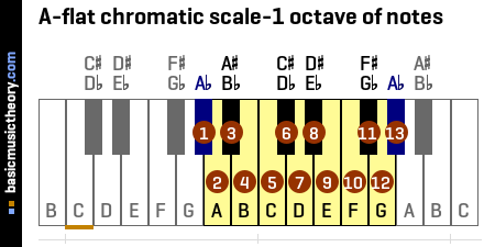 A-flat chromatic scale-1 octave of notes