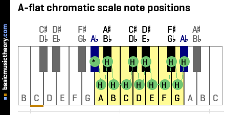 A-flat chromatic scale note positions