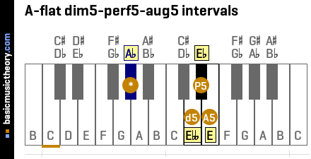 A-flat dim5-perf5-aug5 intervals
