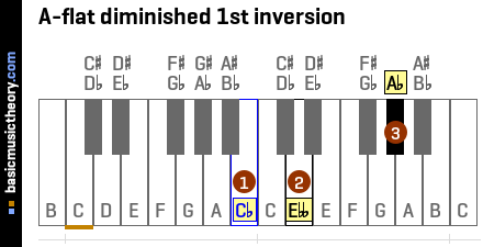 A-flat diminished 1st inversion