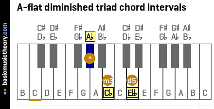 A-flat diminished triad chord intervals