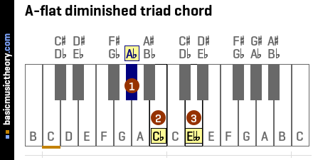 A-flat diminished triad chord