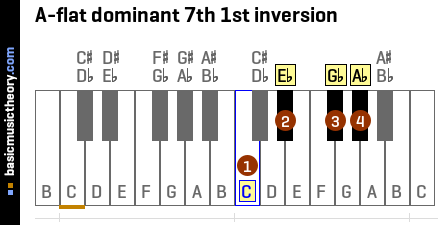 A-flat dominant 7th 1st inversion
