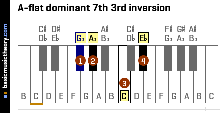 A-flat dominant 7th 3rd inversion
