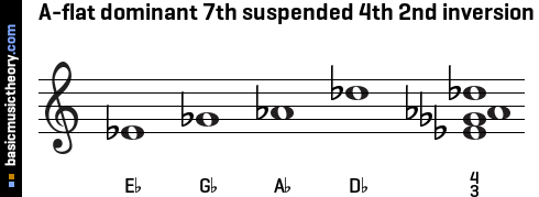 A-flat dominant 7th suspended 4th 2nd inversion