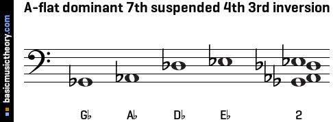 A-flat dominant 7th suspended 4th 3rd inversion