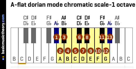 A-flat dorian mode chromatic scale-1 octave
