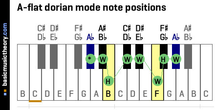 A-flat dorian mode note positions