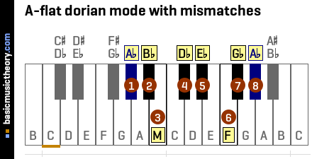 A-flat dorian mode with mismatches