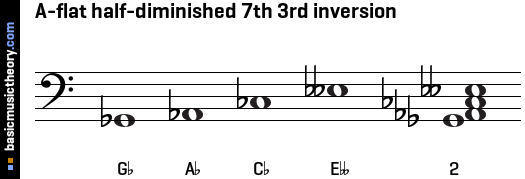 A-flat half-diminished 7th 3rd inversion
