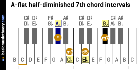 A-flat half-diminished 7th chord intervals