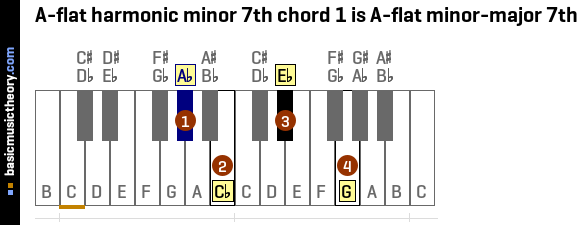 Basicmusictheory A Flat Harmonic Minor 7th Chords