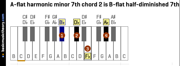 Basicmusictheory A Flat Harmonic Minor 7th Chords