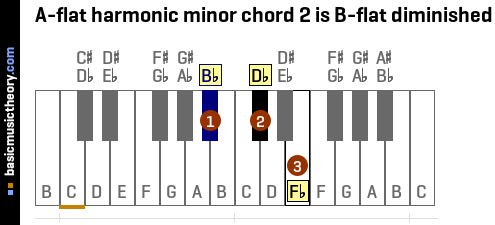 A-flat harmonic minor chord 2 is B-flat diminished