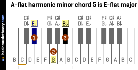 A-flat harmonic minor chord 5 is E-flat major