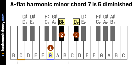 A-flat harmonic minor chord 7 is G diminished