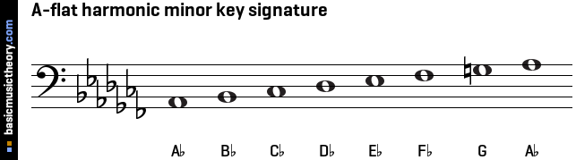 a Flat Melodic Minor Flat Harmonic Minor Key