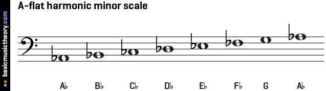 show the scale notes without a key signature, with the sharp / flat ... C Flat Major Scale Bass Clef