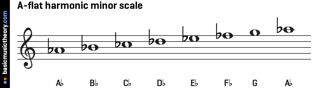 B flat 7 guitar