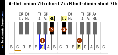 A-flat ionian 7th chord 7 is G half-diminished 7th
