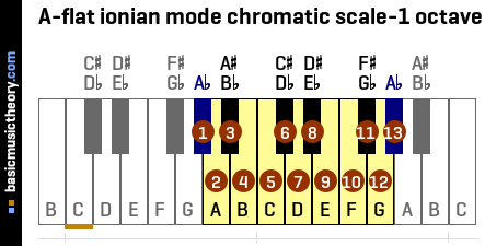 A-flat ionian mode chromatic scale-1 octave