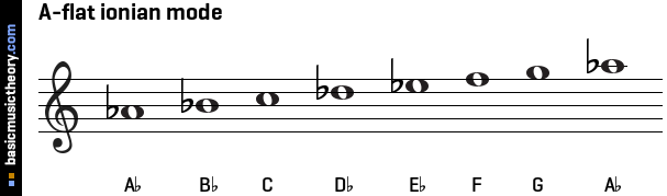 basicmusictheory.com: A-flat ionian mode C Flat Major Scale Treble Clef