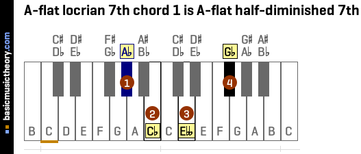 A-flat locrian 7th chord 1 is A-flat half-diminished 7th