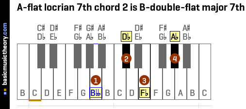A-flat locrian 7th chord 2 is B-double-flat major 7th