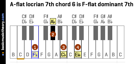 A-flat locrian 7th chord 6 is F-flat dominant 7th