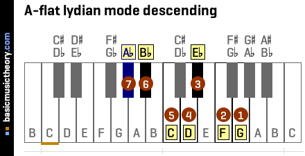A-flat lydian mode descending