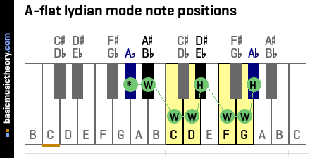 A-flat lydian mode note positions