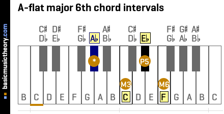 A-flat major 6th chord intervals
