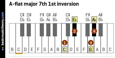 A-flat major 7th 1st inversion