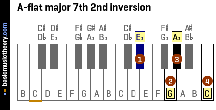 A-flat major 7th 2nd inversion