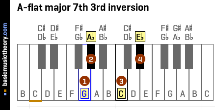 A-flat major 7th 3rd inversion