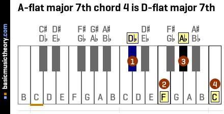A-flat major 7th chord 4 is D-flat major 7th