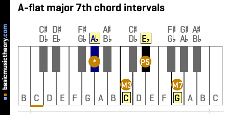 A-flat major 7th chord intervals