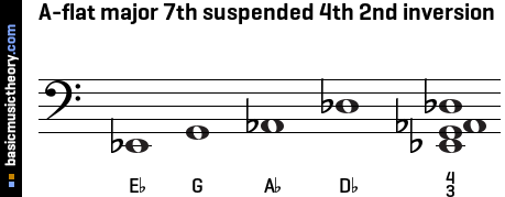 A-flat major 7th suspended 4th 2nd inversion