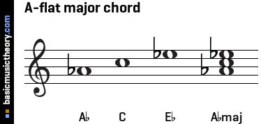 C Flat Major Triad basicmusictheory.com: ...