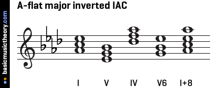 A-flat major inverted IAC