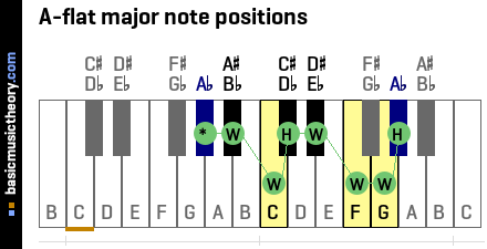 A-flat major note positions