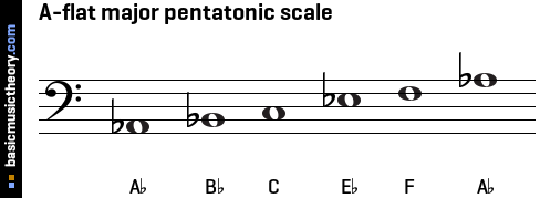 A-flat major pentatonic scale