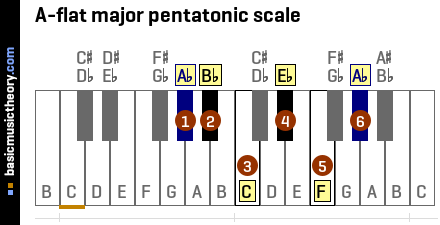 b Flat Major Scale Notes A-flat Major Pentatonic Scale