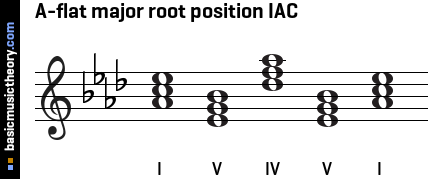 A-flat major root position IAC
