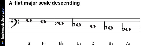 basicmusictheory.com: A-flat major scale C Flat Major Scale Bass Clef