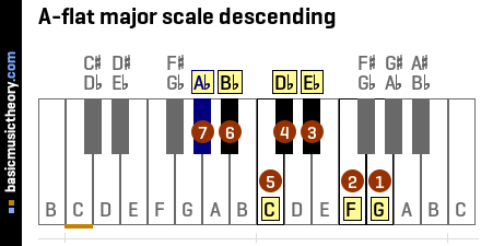 basicmusictheory.com: A-flat major scale