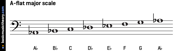 B Natural Minor Scale Tenor Clef basicmusictheory.com: ...