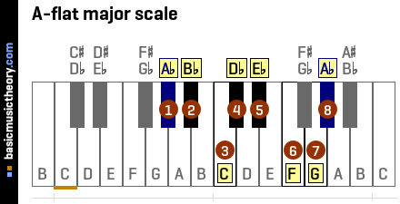 b Flat Major Scale Notes A-flat Major Scale