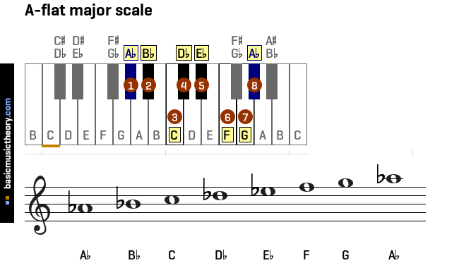a-flat-major-scale