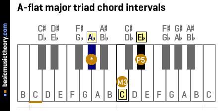 basicmusictheory.com: A-flat major triad chord A Flat Chord Piano